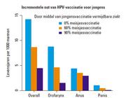 HPV-vaccinatie: ook voor jongens?