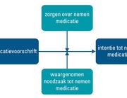 Medicatieopvattingen en therapietrouw