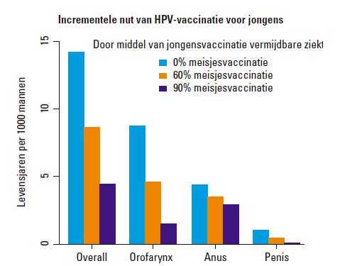 humaan papillomavirus vaccinatie mannen)